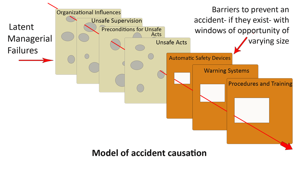 model accident causation